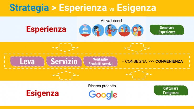 Marketing di esperienza VS Marketing di attrazione